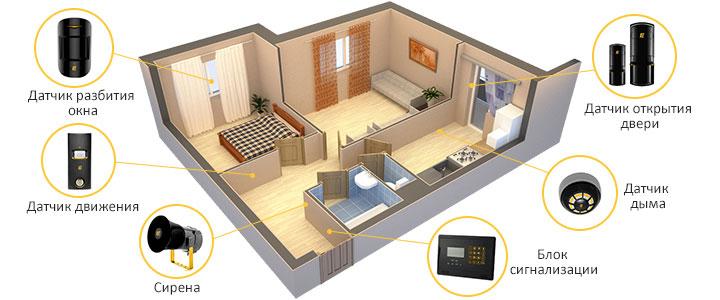 gsm сигнализация в квартире