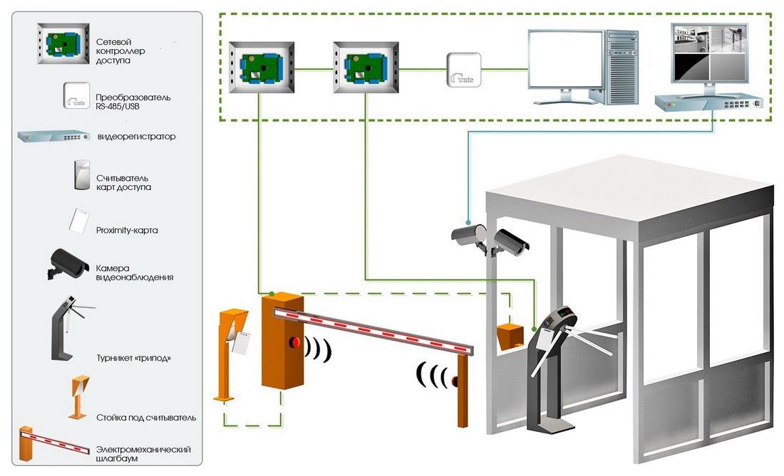 установка системы контроля доступа керчь