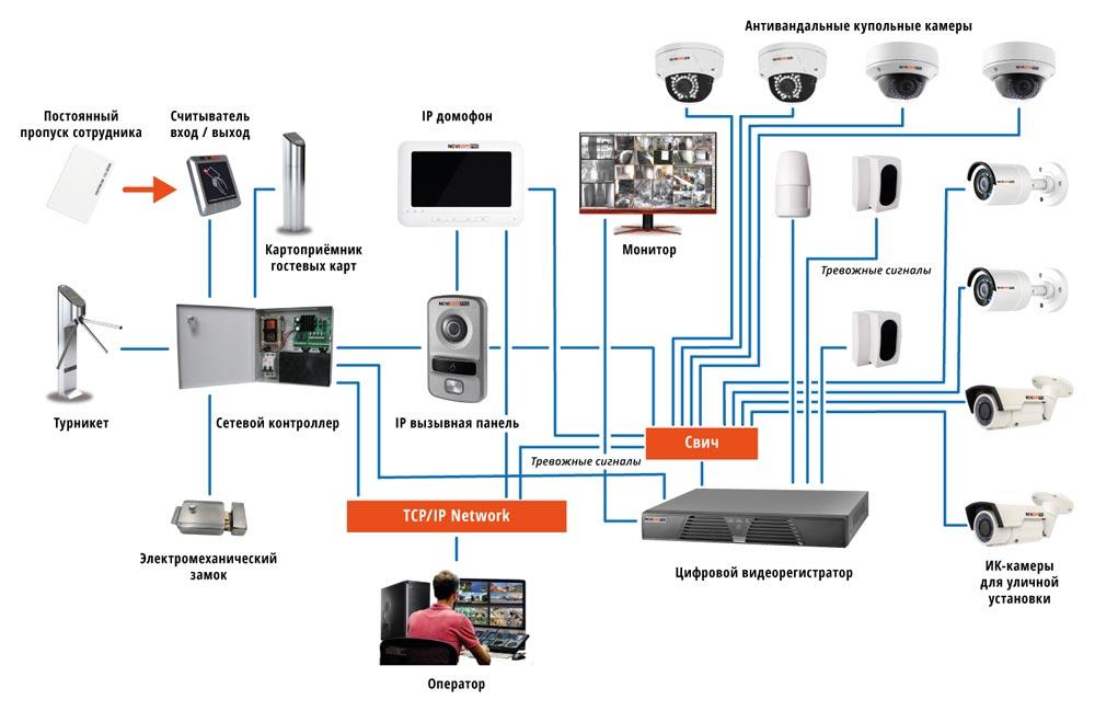 система контроля доступа керчь