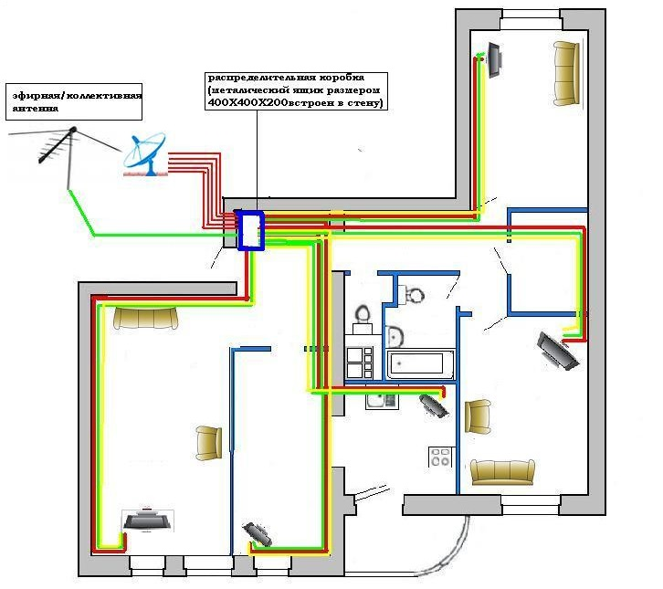 схема разводки по дому для установки спутниковых антенн