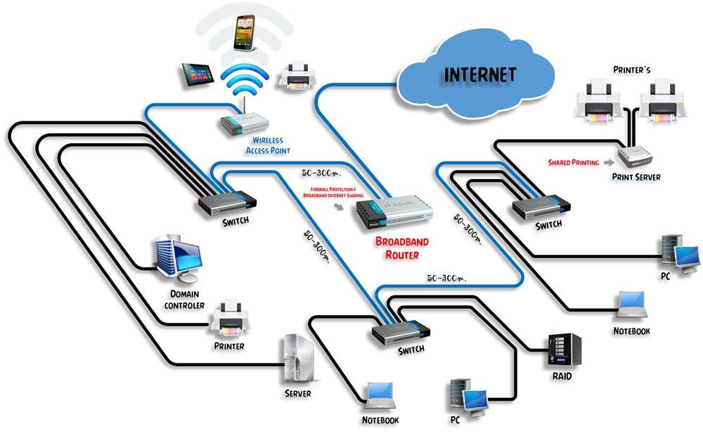 монтаж компьютерных сетей в Керчи