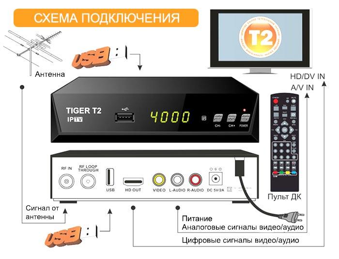 установка цифрового телевидения дома